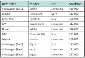 Top 10 Modelle erste 3 Quartale 2017 in China